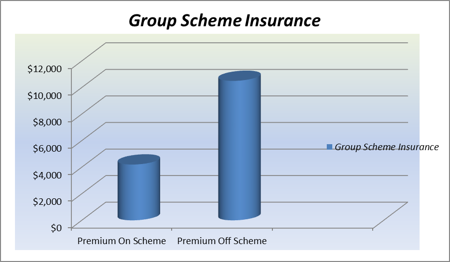 Typical Group Scheme graph